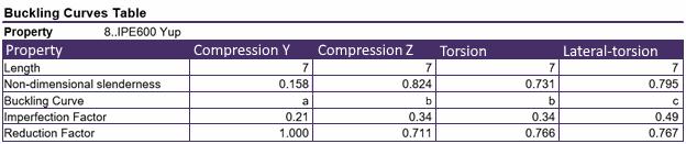 Eurocode3 bucking curve table