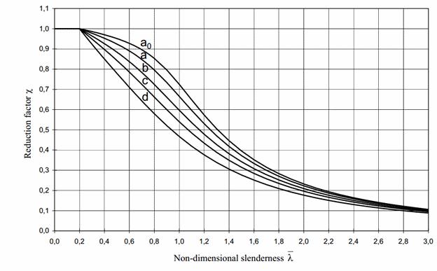 Eurocode3 reduction factor