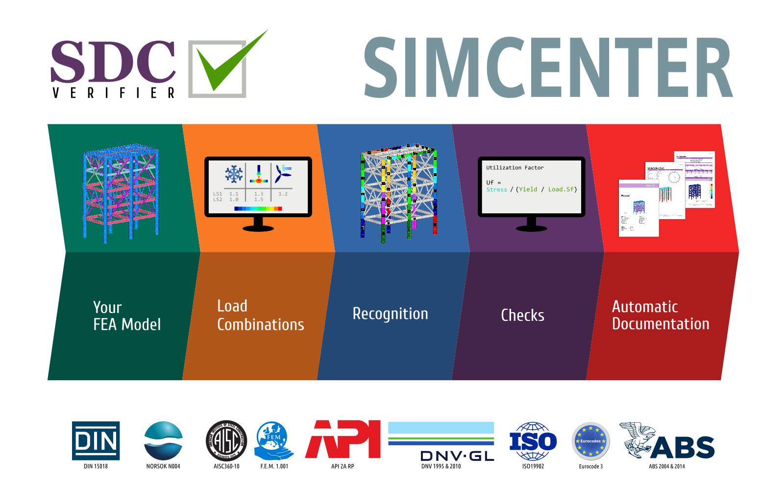 sdc verifier for simcenter