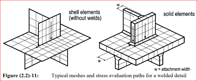 Typical meshes and stress evaluation paths for welded detail