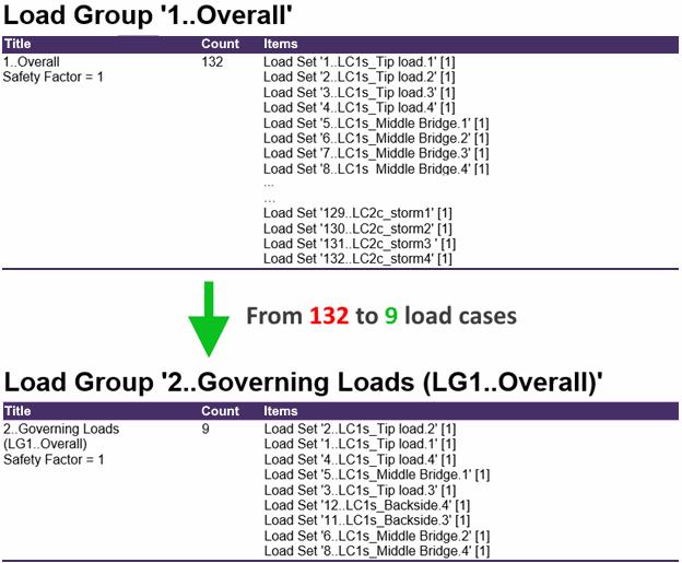 Governing Loads