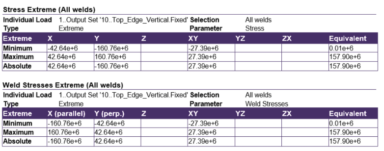 Weld Stress Extreme Table