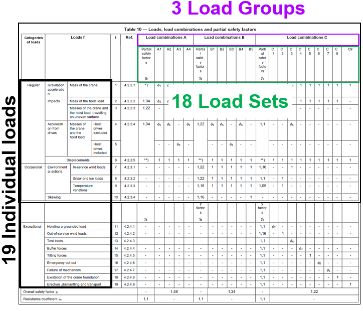 Visual representation in a table of Individual Loads, Load Groups and Load Sets (Load Combinations)