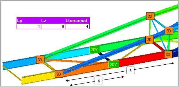 Eurocode3 buckling length