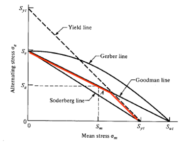SDC Verifier Fatigue check according to Smith graph