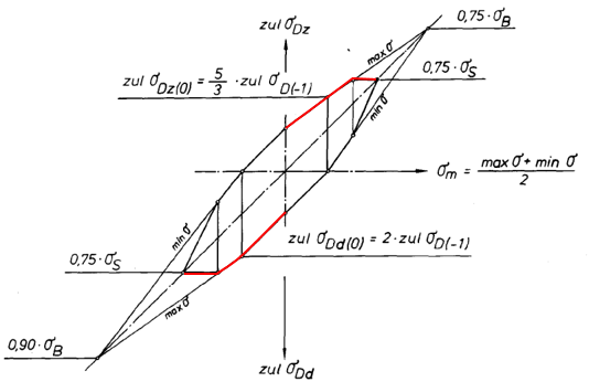 Theoretical background of DIN15018 standard