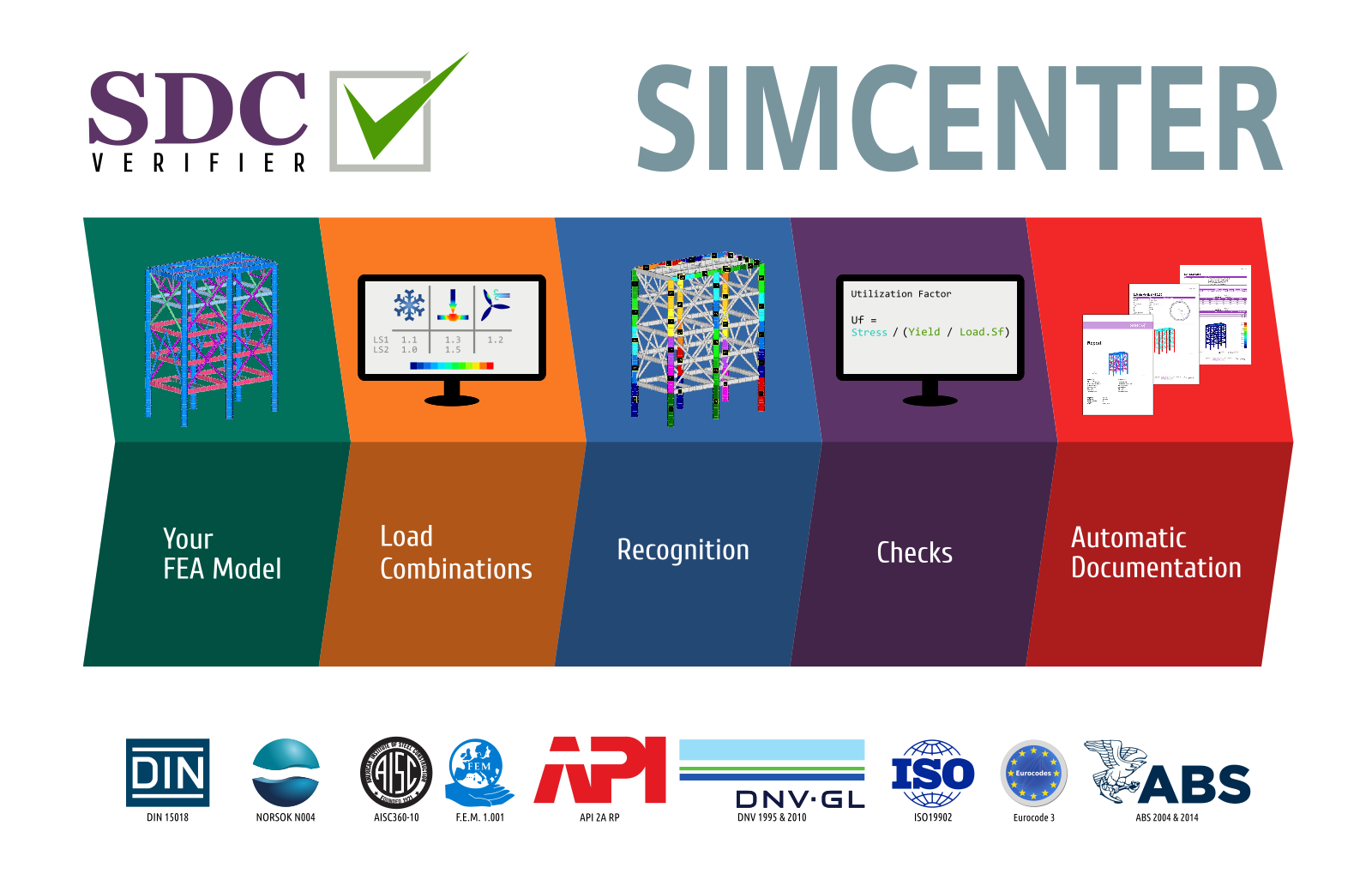 sdc verifier for simcenter