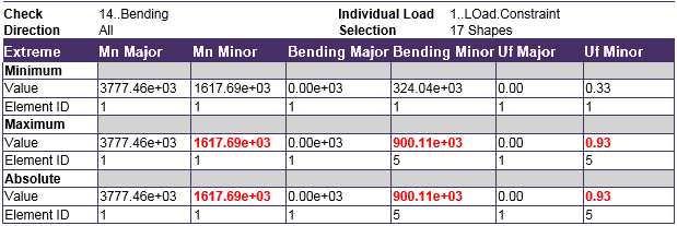 Example F 5 I-shape flexural member in minor-axis bending