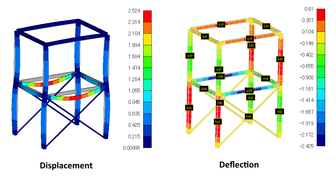 Displacement and deflection of beam structures