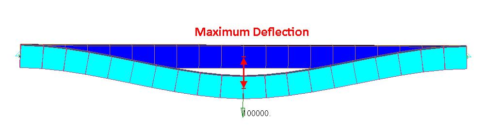 Deflection Check / Serviceability check in SDC Verifier | SDC Verifier