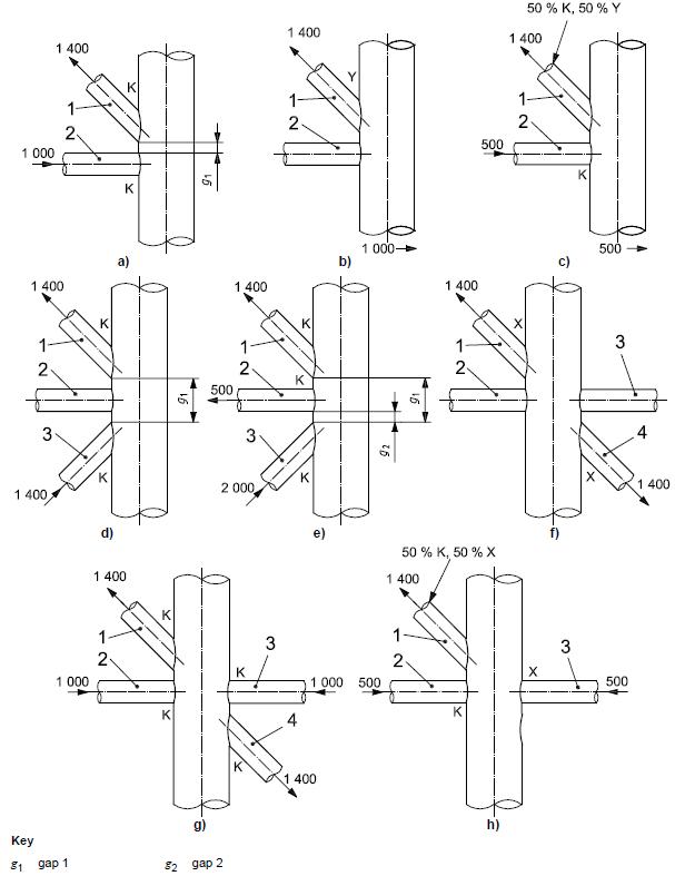 Brace Classification
