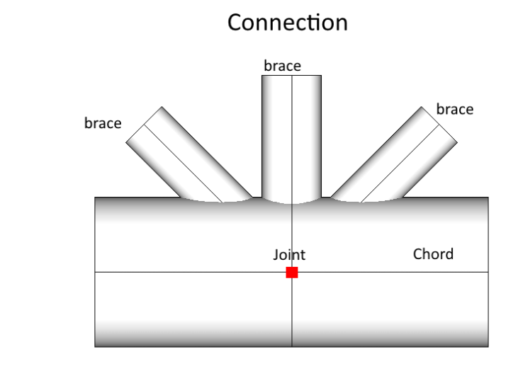 Joint Connection