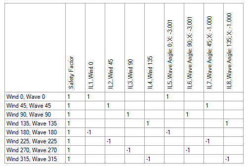 Load Combinztions Table
