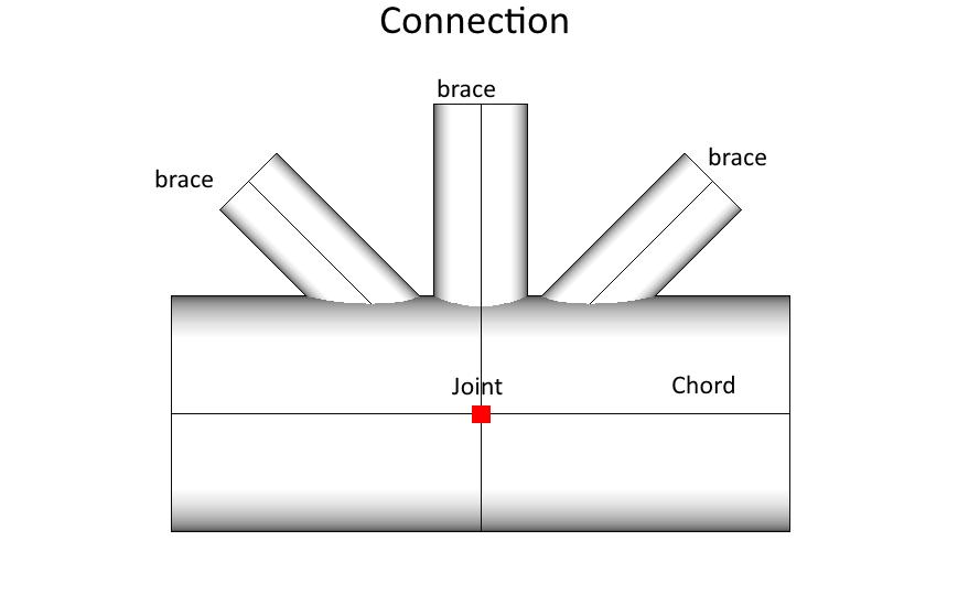 simple uniplanar tubular joint