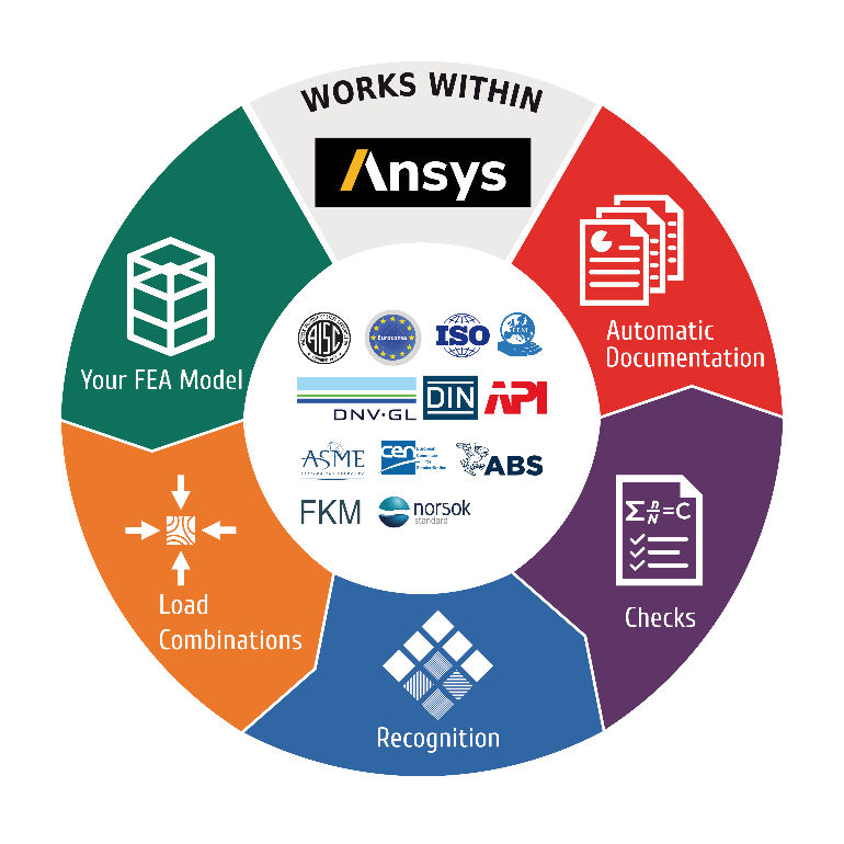 SDC Verifier for Ansys Workflow scheme.