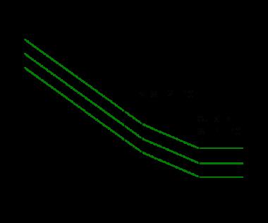 S-N curve graph