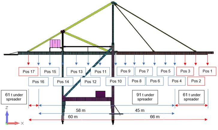 Schematic description of the loads on the STS crane