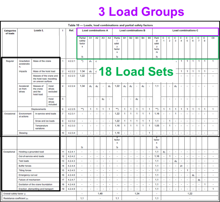 Load combination table from the Standard