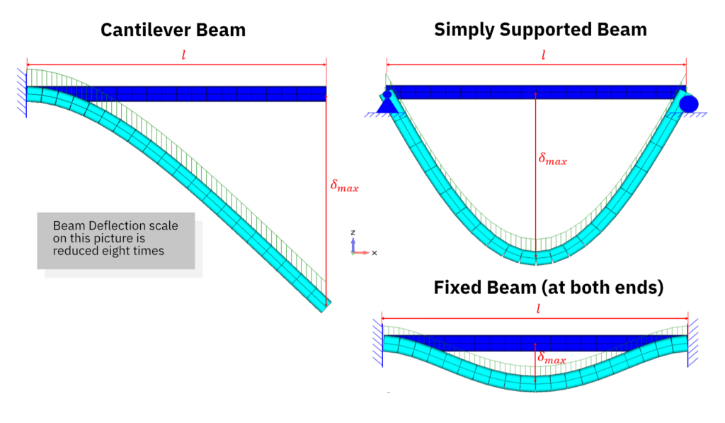 Beam Deflection Example. Cantilever Beam, Simply Supported Beam and Fixed Beam