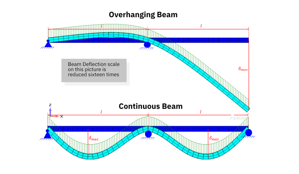 Beam Deflection Example. Overhanging Beam and Continuous Beam